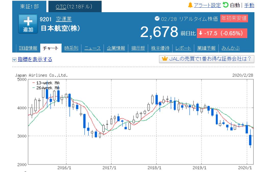 日本航空チャート